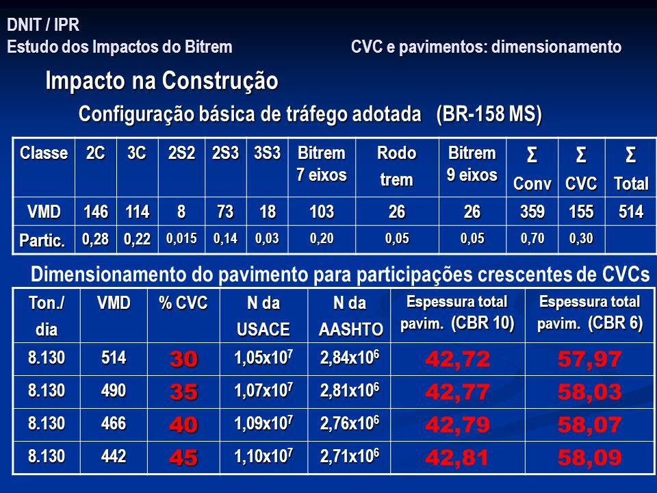 DNIT / IPR Estudo dos Impactos do Bitrem CVC e pavimentos: dimensionamento Impacto na Construção Configuração básica de tráfego adotada (BR-158 MS) Cl