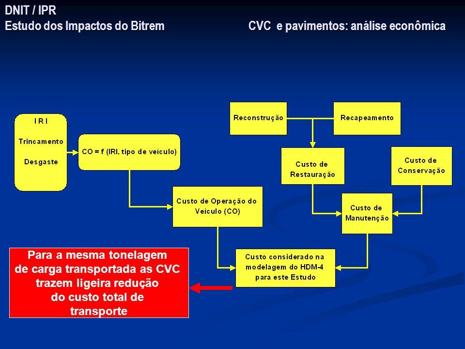 DNIT / IPR Estudo dos Impactos do Bitrem CVC e pavimentos: análise econômica Para a mesma tonelagem de carga transportada as CVC trazem ligeira reduçã