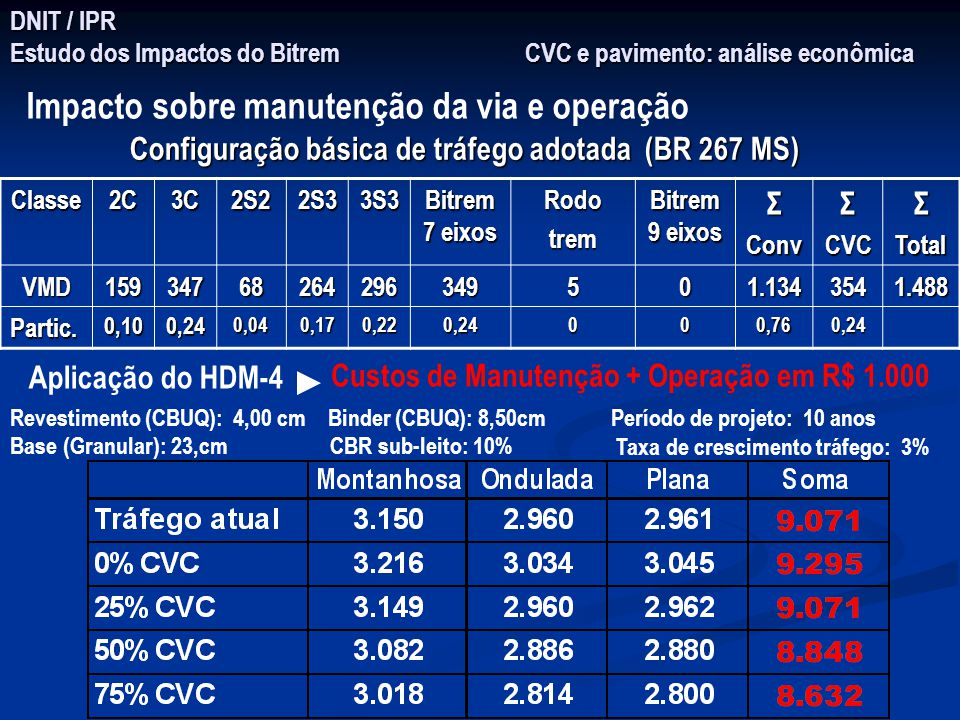 DNIT / IPR Estudo dos Impactos do Bitrem CVC e pavimento: análise econômica Classe2C3C2S22S33S3 Bitrem 7 eixos Rodotrem Bitrem 9 eixos ΣConvΣCVCΣTotal