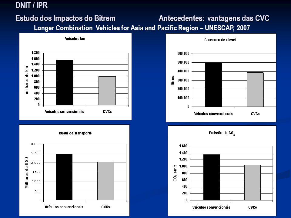 DNIT / IPR Estudo dos Impactos do Bitrem Antecedentes: vantagens das CVC Longer Combination Vehicles for Asia and Pacific Region – UNESCAP, 2007