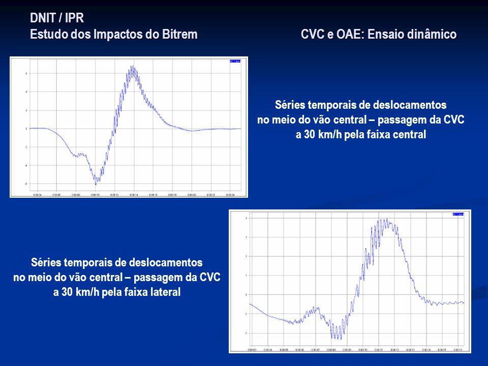 DNIT / IPR Estudo dos Impactos do Bitrem CVC e OAE: Ensaio dinâmico Séries temporais de deslocamentos no meio do vão central – passagem da CVC a 30 km