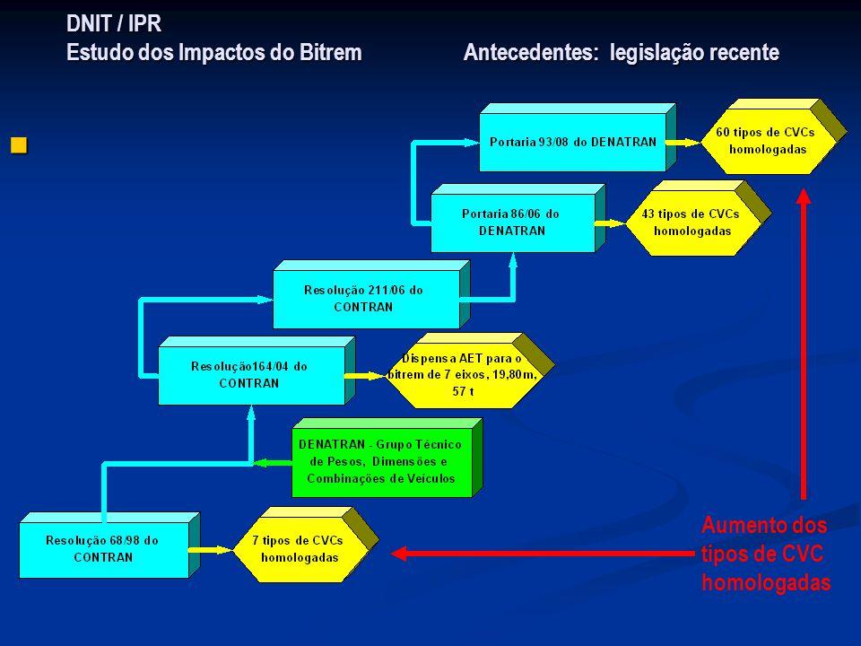 DNIT / IPR Estudo dos Impactos do Bitrem Antecedentes: legislação recente Aumento dos tipos de CVC homologadas