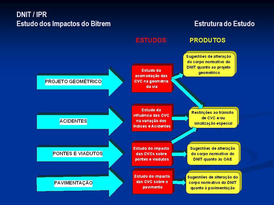 DNIT / IPR Estudo dos Impactos do Bitrem Estrutura do Estudo