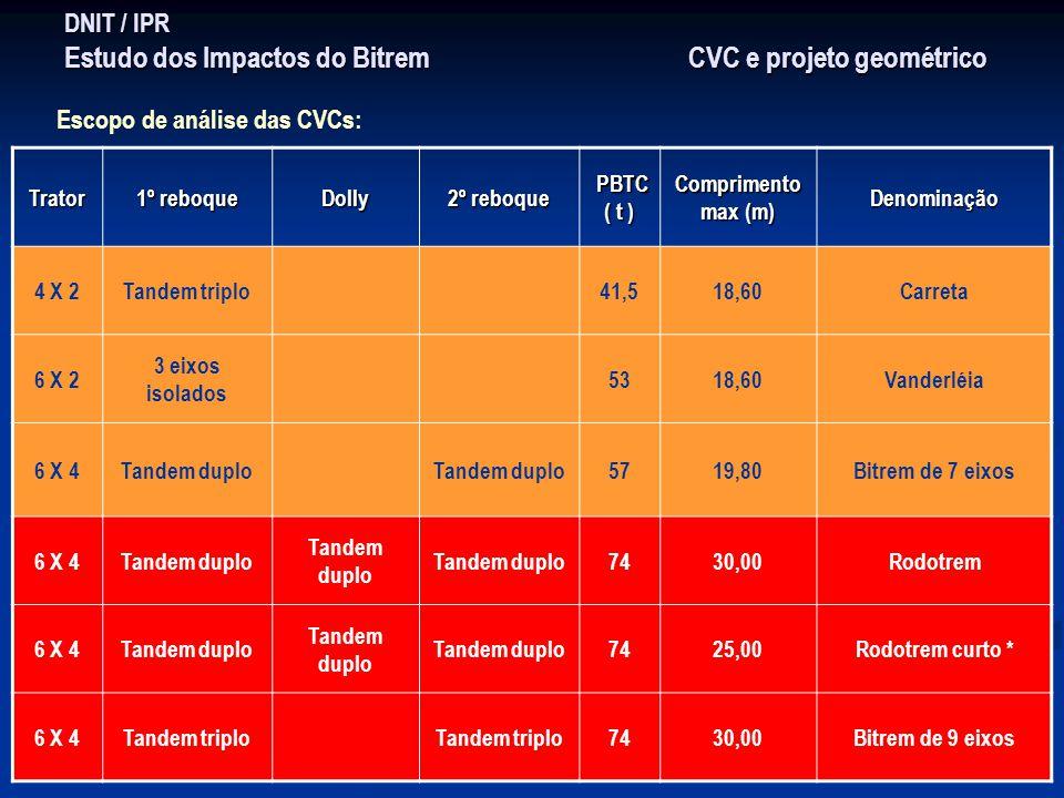 DNIT / IPR Estudo dos Impactos do Bitrem CVC e projeto geométrico Trator 1º reboque Dolly 2º reboque PBTC ( t ) PBTC ( t ) Comprimento max (m) Denomin