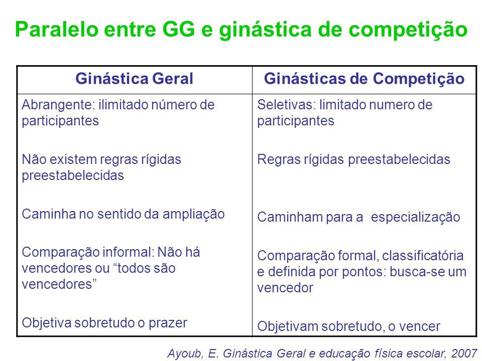 Paralelo entre GG e ginástica de competição Ginástica GeralGinásticas de Competição Abrangente: ilimitado número de participantes Não existem regras r