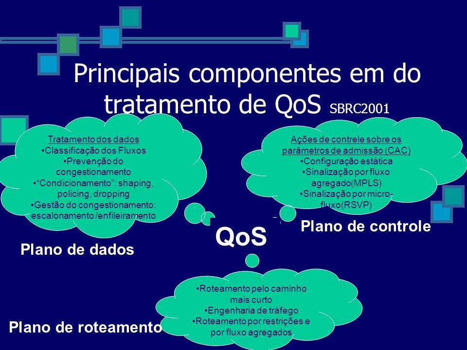 Principais componentes em do tratamento de QoS SBRC2001 Ações de contrele sobre os parâmetros de admissão (CAC) Configuração estática Sinalização por