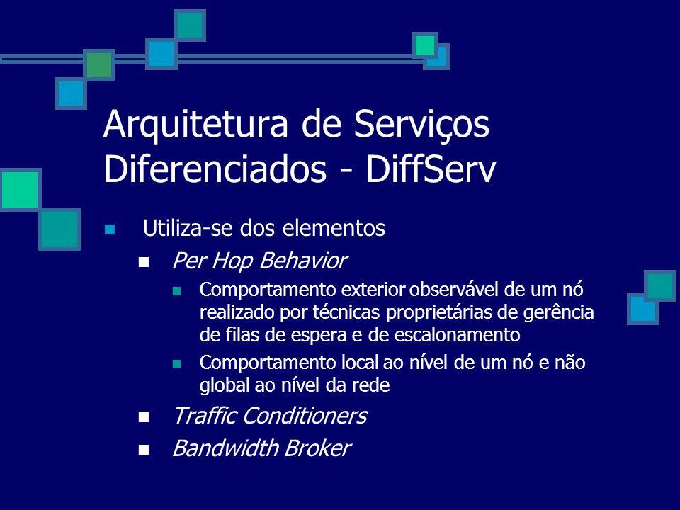 Arquitetura de Serviços Diferenciados - DiffServ Utiliza-se dos elementos Per Hop Behavior Comportamento exterior observável de um nó realizado por té