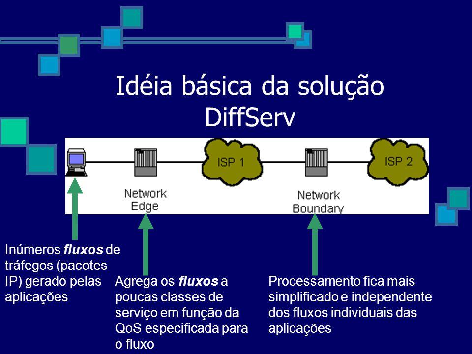 Idéia básica da solução DiffServ Inúmeros fluxos de tráfegos (pacotes IP) gerado pelas aplicações Agrega os fluxos a poucas classes de serviço em funç