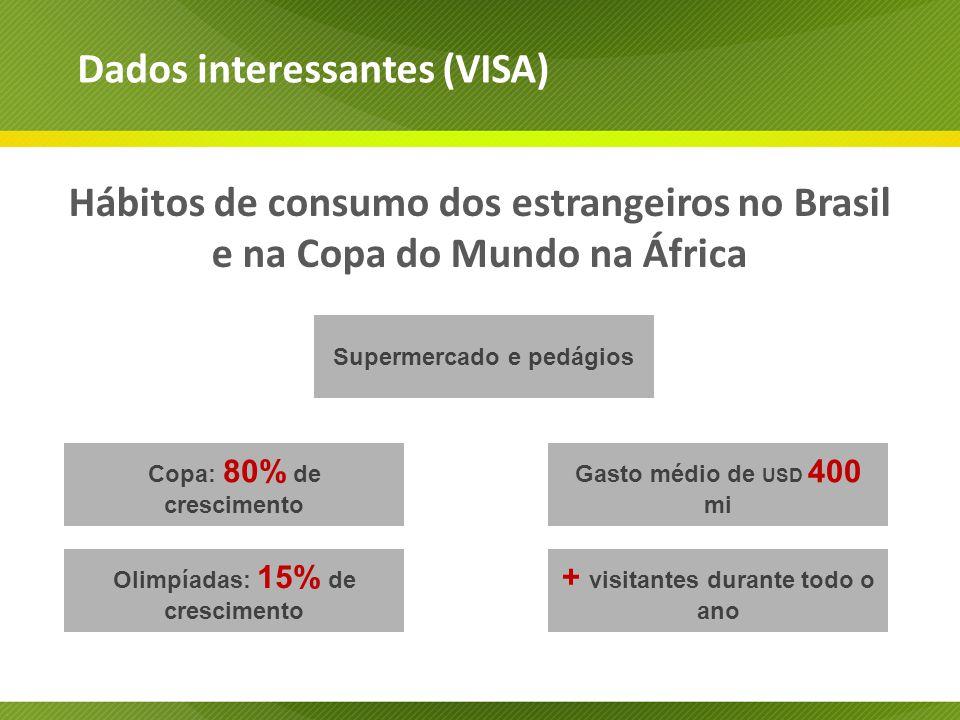 Hábitos de consumo dos estrangeiros no Brasil e na Copa do Mundo na África Dados interessantes (VISA) Supermercado e pedágios Copa: 80% de crescimento Olimpíadas: 15% de crescimento Gasto médio de USD 400 mi + visitantes durante todo o ano