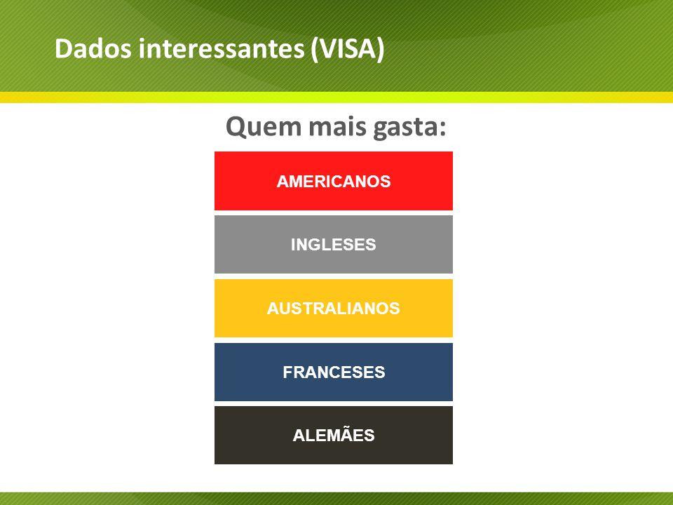Quem mais gasta: Dados interessantes (VISA) AMERICANOS INGLESES AUSTRALIANOS FRANCESES ALEMÃES