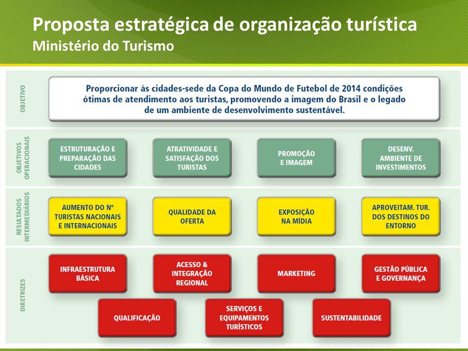 Proposta estratégica de organização turística Ministério do Turismo