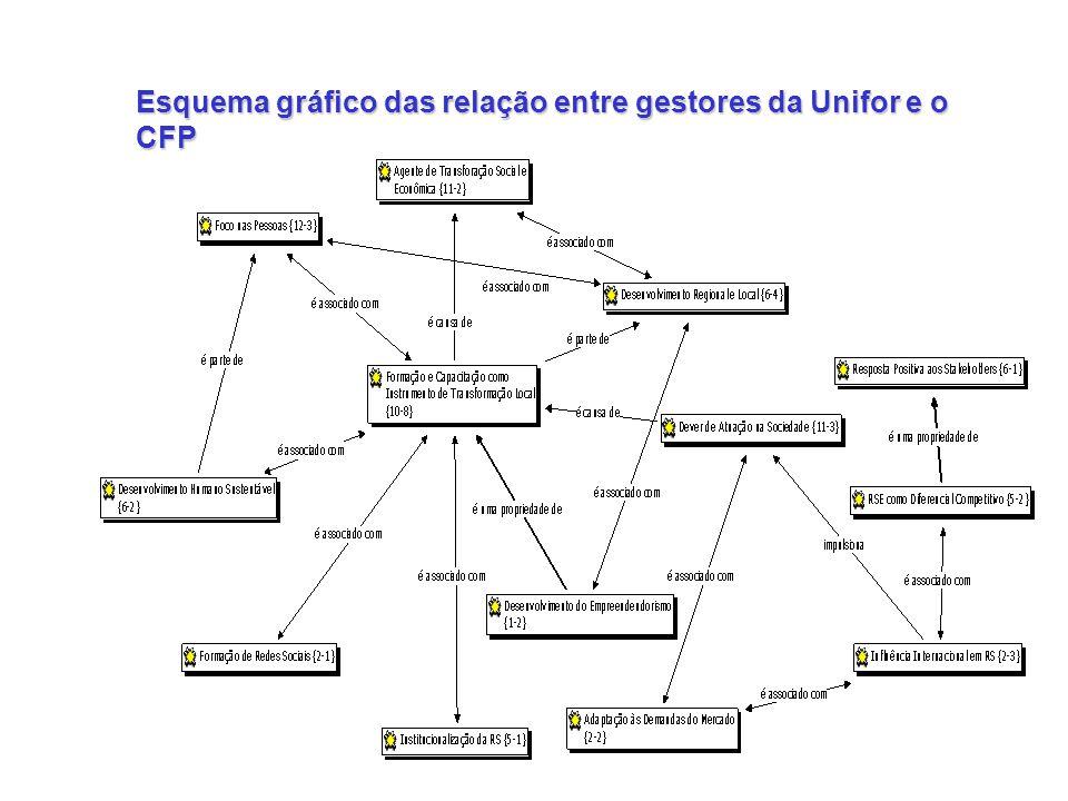 Esquema gráfico das relação entre gestores da Unifor e o CFP