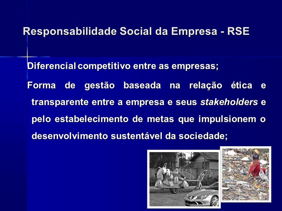 Responsabilidade Social da Empresa - RSE Melhoria da imagem da empresa junto aos consumidores; Empresa atua não somente como Agente Econômico mas Agente Social: compartilha com o Estado a função de promover o desenvolvimento e bem-estar e qualidade de vida do cidadão