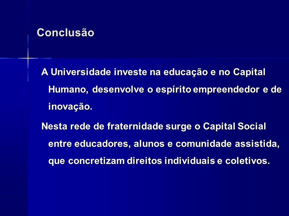 Conclusão A Universidade investe na educação e no Capital Humano, desenvolve o espírito empreendedor e de inovação. Nesta rede de fraternidade surge o