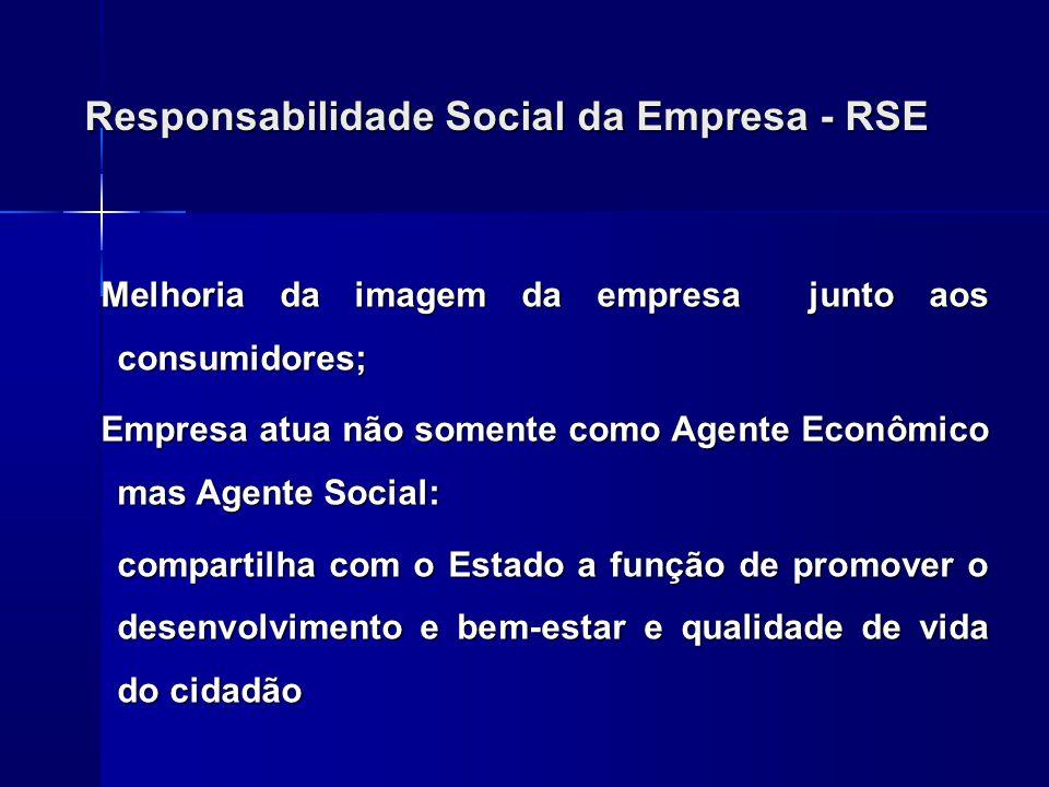 Responsabilidade Social da Empresa - RSE Melhoria da imagem da empresa junto aos consumidores; Empresa atua não somente como Agente Econômico mas Agen