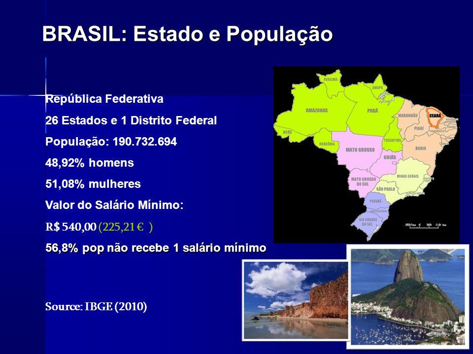 BRASIL: Estado e População República Federativa 26 Estados e 1 Distrito Federal População: 190.732.694 48,92% homens 51,08% mulheres Valor do Salário