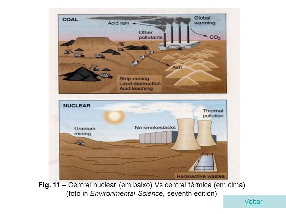 Fig. 11 – Central nuclear (em baixo) Vs central térmica (em cima) (foto in Environmental Science, seventh edition) Voltar