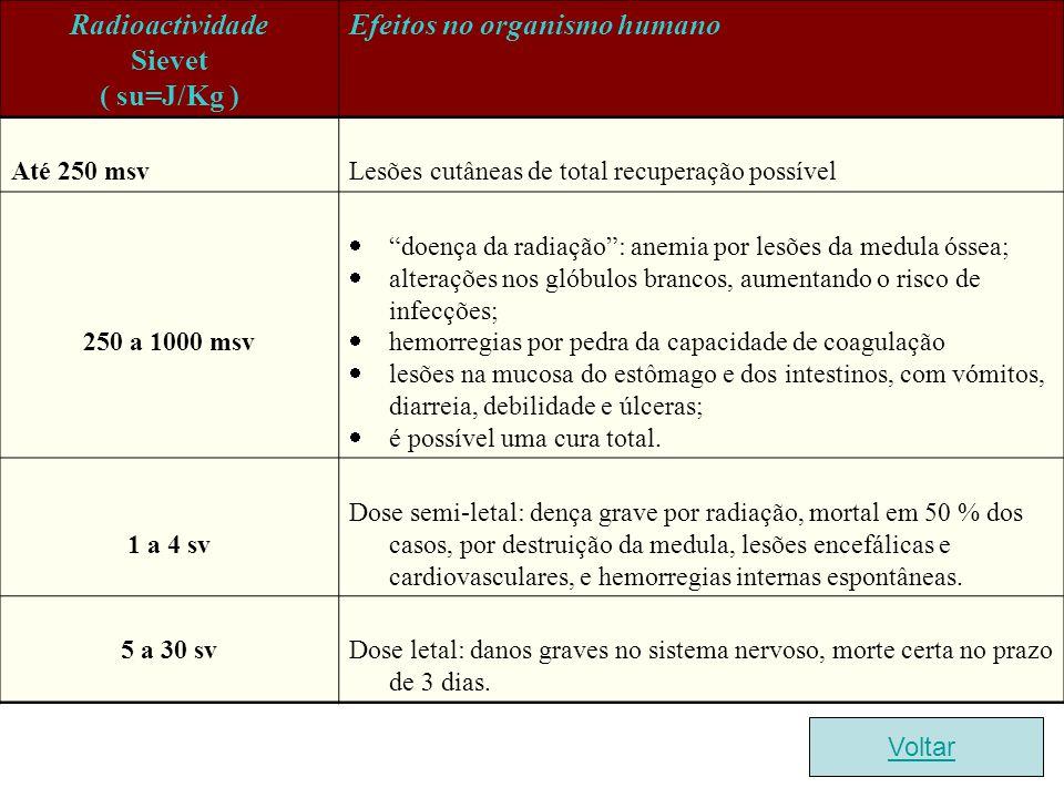 Radioactividade Sievet ( su=J/Kg ) Efeitos no organismo humano Até 250 msv Lesões cutâneas de total recuperação possível 250 a 1000 msv doença da radi