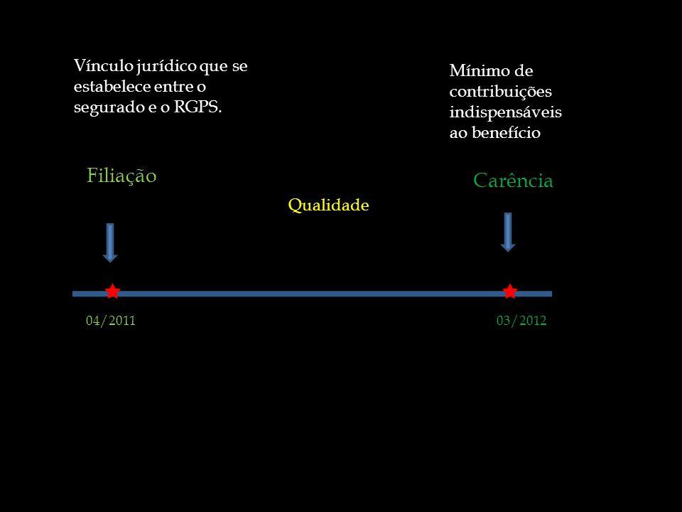 Filiação Carência 04/201103/2012 Vínculo jurídico que se estabelece entre o segurado e o RGPS. Mínimo de contribuições indispensáveis ao benefício Qua