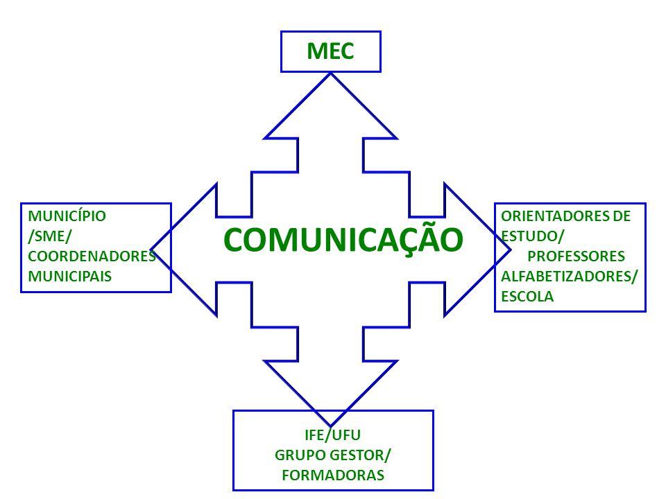 COMUNICAÇÃO MUNICÍPIO /SME/ COORDENADORES MUNICIPAIS ORIENTADORES DE ESTUDO/ PROFESSORES ALFABETIZADORES/ ESCOLA MEC IFE/UFU GRUPO GESTOR/ FORMADORAS
