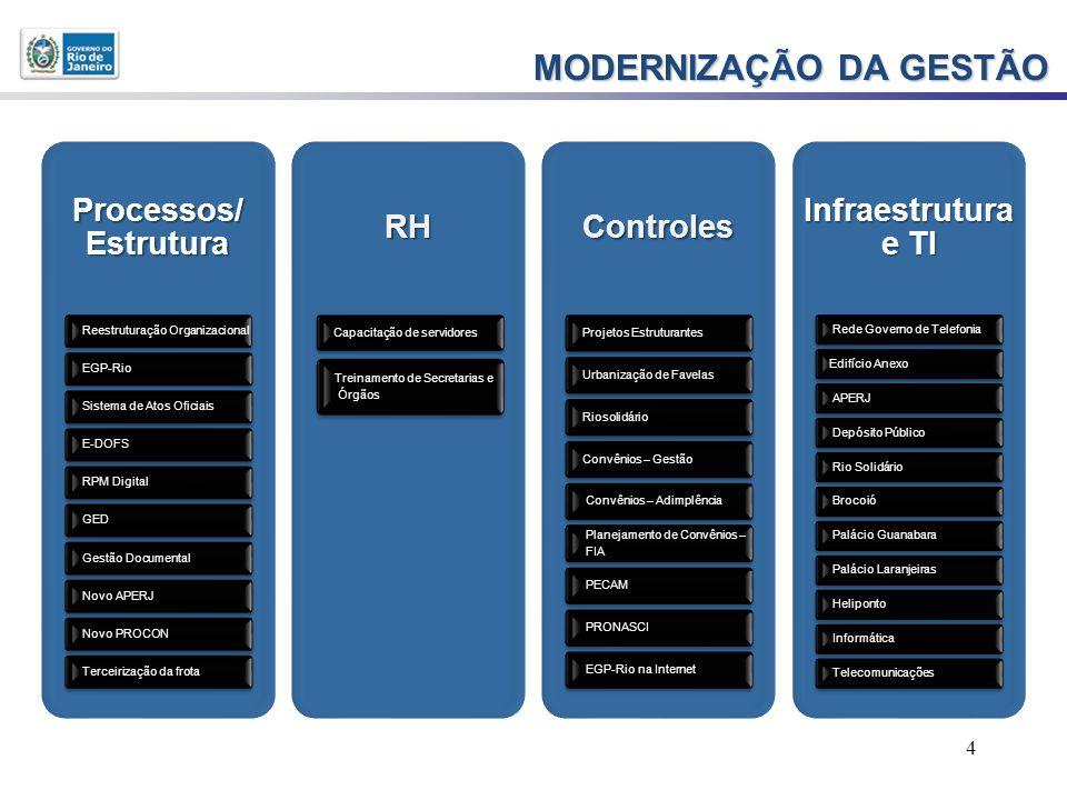 4 MODERNIZAÇÃO DA GESTÃO Processos/ Estrutura Reestruturação Organizacional EGP-Rio Sistema de Atos Oficiais E-DOFS RPM Digital GED Gestão Documental Novo APERJ Novo PROCON Terceirização da frotaRH Capacitação de servidores Treinamento de Secretarias e ÓrgãosControles Projetos Estruturantes Urbanização de Favelas Riosolidário Convênios – Gestão Convênios – Adimplência Planejamento de Convênios – FIA PECAM PRONASCI EGP-Rio na Internet Infraestrutura e TI Rede Governo de Telefonia Edifício Anexo APERJ Depósito Público Rio Solidário Brocoió Palácio Guanabara Palácio Laranjeiras Heliponto Informática Telecomunicações
