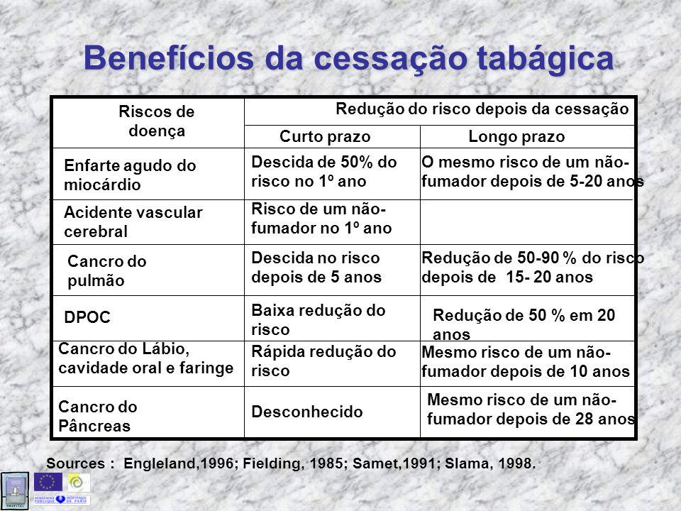 Benefícios da cessação tabágica Sources : Engleland,1996; Fielding, 1985; Samet,1991; Slama, 1998.