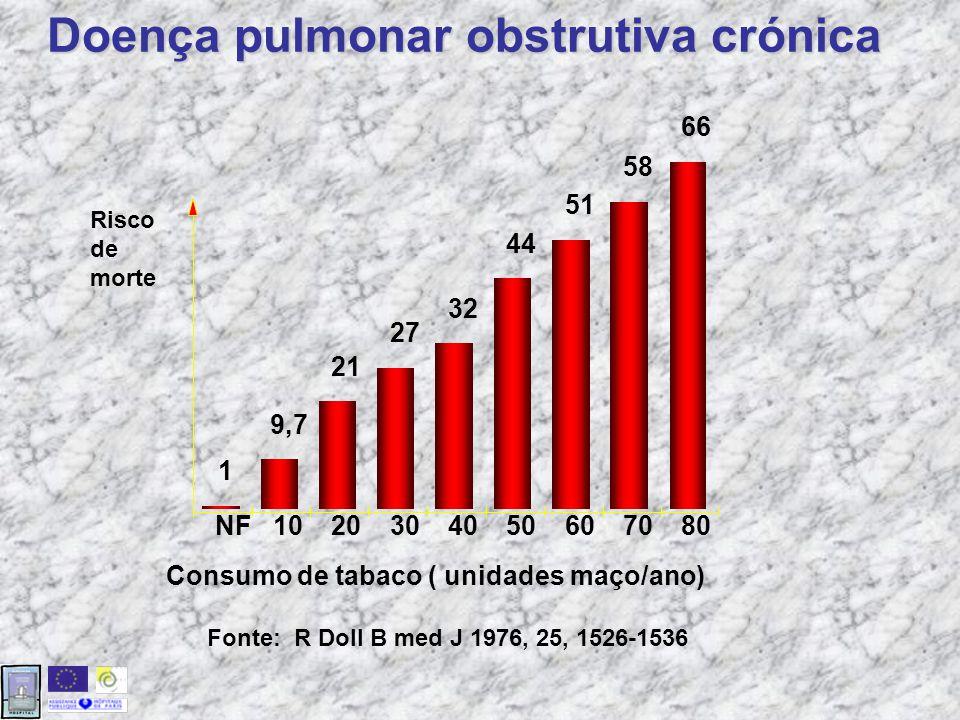 Doença pulmonar obstrutiva crónica NF1020304050607080 1 9,7 21 27 44 51 58 66 32 Consumo de tabaco ( unidades maço/ano) Risco de morte Fonte: R Doll B med J 1976, 25, 1526-1536