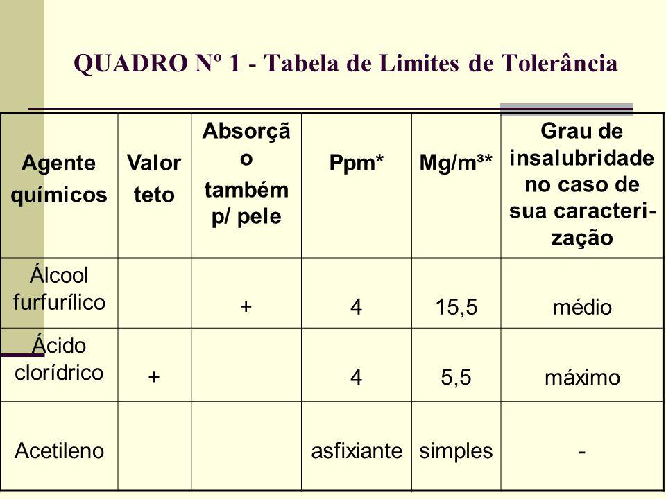 QUADRO Nº 1 - Tabela de Limites de Tolerância Agente químicos Valor teto Absorçã o também p/ pele Ppm*Mg/m³* Grau de insalubridade no caso de sua cara