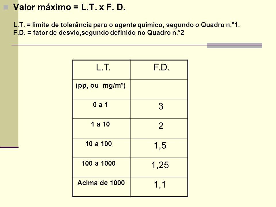 Valor máximo = L.T. x F. D. L.T. = limite de tolerância para o agente químico, segundo o Quadro n.°1. F.D. = fator de desvio,segundo definido no Quadr
