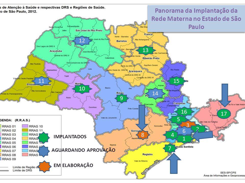Panorama da Implantação da Rede Materna no Estado de São Paulo 8 7 17 9 10 11 12 13 15 14 16 4 5 3 2 1 6 IMPLANTADOS AGUARDANDO APROVAÇÃO EM ELABORAÇÃO