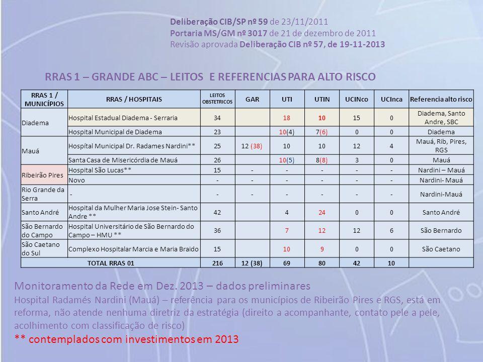 RRAS 1 / MUNICÍPIOS RRAS / HOSPITAIS LEITOS OBSTETRICOS GARUTIUTINUCINcoUCIncaReferencia alto risco Diadema Hospital Estadual Diadema - Serraria341810
