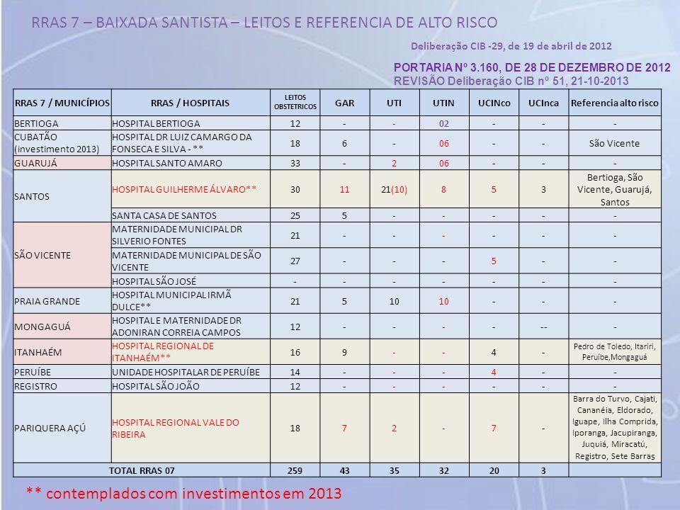 RRAS 7 – BAIXADA SANTISTA – LEITOS E REFERENCIA DE ALTO RISCO RRAS 7 / MUNICÍPIOSRRAS / HOSPITAIS LEITOS OBSTETRICOS GARUTIUTINUCINcoUCIncaReferencia alto risco BERTIOGAHOSPITAL BERTIOGA12--02--- CUBATÃO (investimento 2013) HOSPITAL DR LUIZ CAMARGO DA FONSECA E SILVA - ** 186-06--São Vicente GUARUJÁHOSPITAL SANTO AMARO33-206--- SANTOS HOSPITAL GUILHERME ÁLVARO**301121(10)853 Bertioga, São Vicente, Guarujá, Santos SANTA CASA DE SANTOS255----- SÃO VICENTE MATERNIDADE MUNICIPAL DR SILVERIO FONTES 21------ MATERNIDADE MUNICIPAL DE SÃO VICENTE 27---5-- HOSPITAL SÃO JOSÉ------- PRAIA GRANDE HOSPITAL MUNICIPAL IRMÃ DULCE** 21510 --- MONGAGUÁ HOSPITAL E MATERNIDADE DR ADONIRAN CORREIA CAMPOS 12------- ITANHAÉM HOSPITAL REGIONAL DE ITANHAÉM** 169--4- Pedro de Toledo, Itariri, Peruíbe,Mongaguá PERUÍBEUNIDADE HOSPITALAR DE PERUÍBE14---4-- REGISTROHOSPITAL SÃO JOÃO12------ PARIQUERA AÇÚ HOSPITAL REGIONAL VALE DO RIBEIRA 1872-7- Barra do Turvo, Cajati, Cananéia, Eldorado, Iguape, Ilha Comprida, Iporanga, Jacupiranga, Juquiá, Miracatú, Registro, Sete Barra s TOTAL RRAS 07259433532203 Deliberação CIB -29, de 19 de abril de 2012 PORTARIA Nº 3.160, DE 28 DE DEZEMBRO DE 2012 REVISÃO Deliberação CIB nº 51, 21-10-2013 ** contemplados com investimentos em 2013