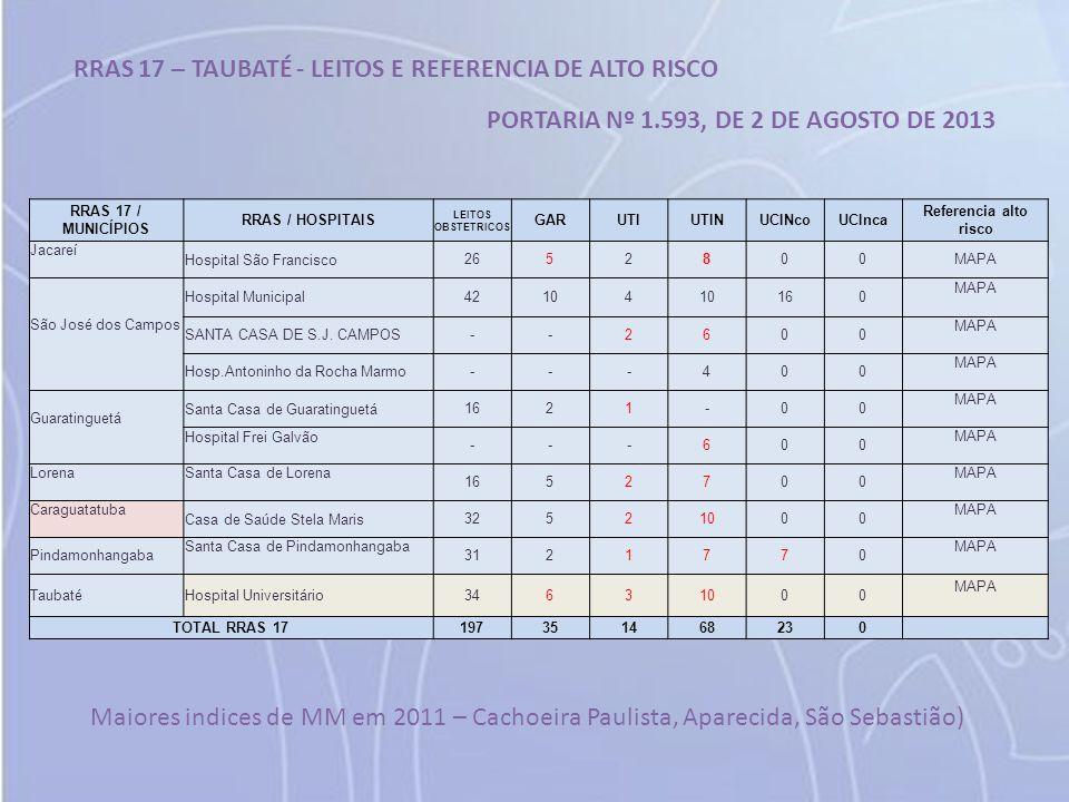 RRAS 17 – TAUBATÉ - LEITOS E REFERENCIA DE ALTO RISCO PORTARIA Nº 1.593, DE 2 DE AGOSTO DE 2013 RRAS 17 / MUNICÍPIOS RRAS / HOSPITAIS LEITOS OBSTETRIC