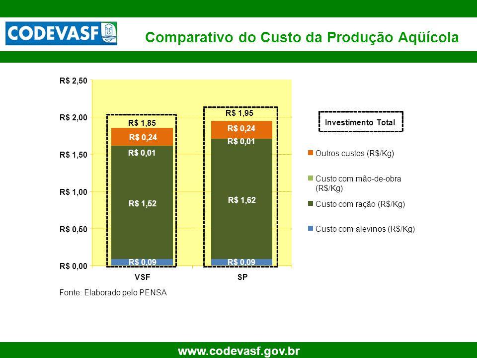 17 www.codevasf.gov.br Comparativo do Custo da Produção Aqüícola R$ 0,09 R$ 1,52 R$ 1,62 R$ 0,24 R$ 0,01 R$ 0,00 R$ 0,50 R$ 1,00 R$ 1,50 R$ 2,00 R$ 2,