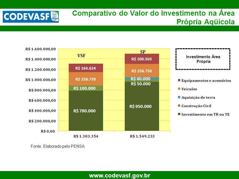 18 www.codevasf.gov.br R$ 780.000 R$ 950.000 R$ 100.000 R$ 258.730 R$ 164.624 R$ 200.503 R$ 50.000 R$ 40.000 R$ 0,00 R$ 200.000,00 R$ 400.000,00 R$ 60