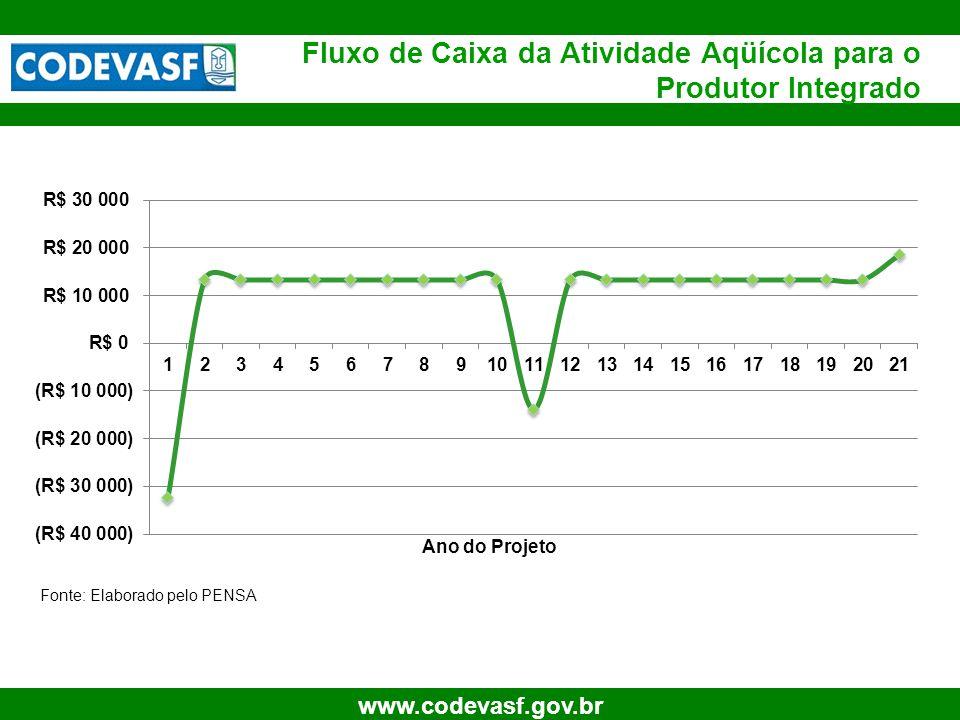 20 www.codevasf.gov.br Fluxo de Caixa da Atividade Aqüícola para o Produtor Integrado Ano do Projeto Fonte: Elaborado pelo PENSA