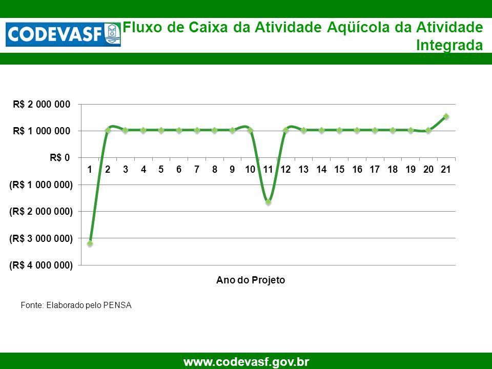 21 www.codevasf.gov.br Fluxo de Caixa da Atividade Aqüícola da Atividade Integrada Ano do Projeto Fonte: Elaborado pelo PENSA