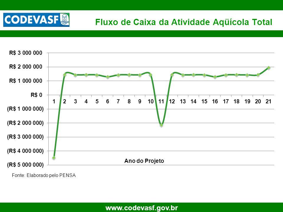 22 www.codevasf.gov.br Fluxo de Caixa da Atividade Aqüícola Total Ano do Projeto Fonte: Elaborado pelo PENSA