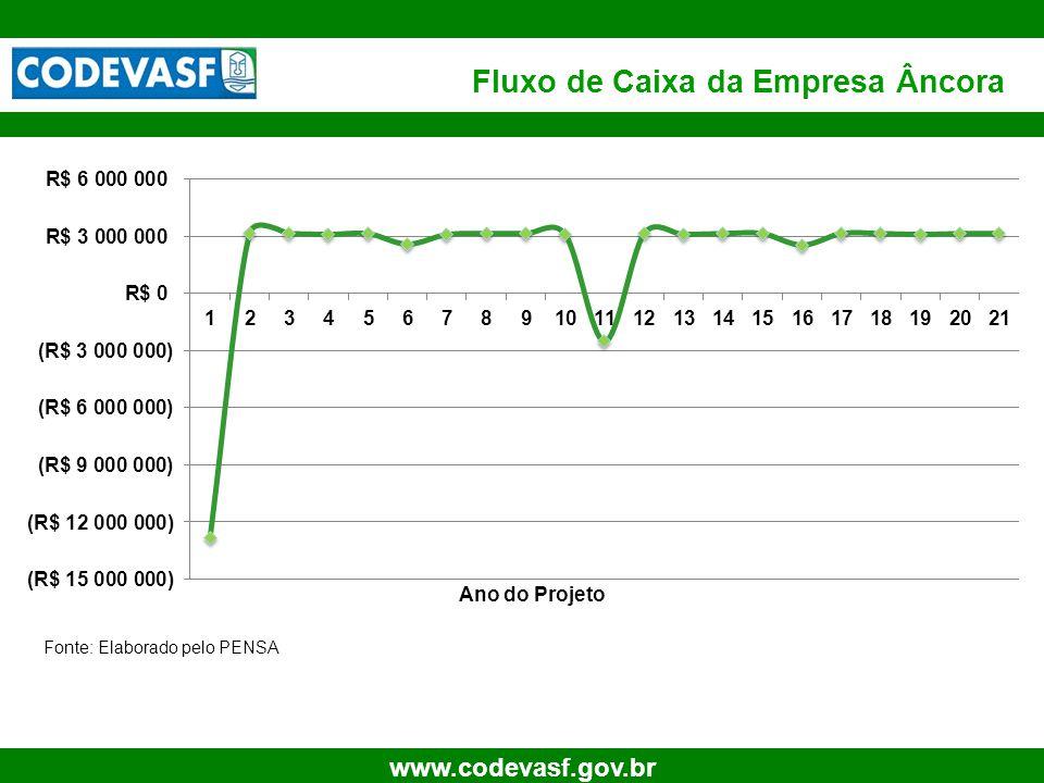 23 www.codevasf.gov.br Fluxo de Caixa da Empresa Âncora Ano do Projeto Fonte: Elaborado pelo PENSA