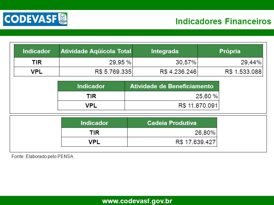 25 www.codevasf.gov.br Indicadores Financeiros IndicadorCadeia Produtiva TIR26,80% VPLR$ 17.639.427 IndicadorAtividade Aqüícola TotalIntegradaPrópria