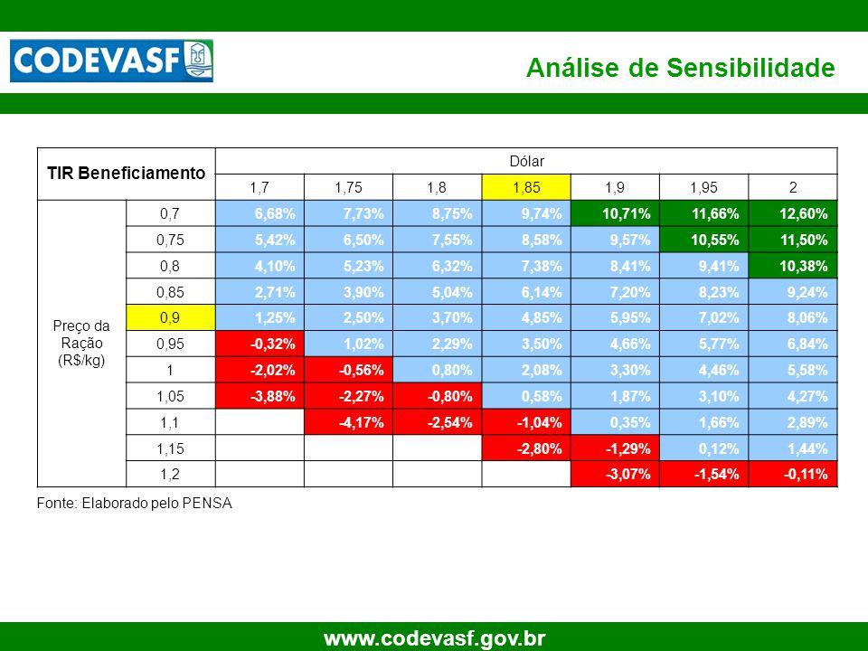 27 www.codevasf.gov.br Análise de Sensibilidade TIR Beneficiamento Dólar 1,71,751,81,851,91,952 Preço da Ração (R$/kg) 0,76,68%7,73%8,75%9,74%10,71%11