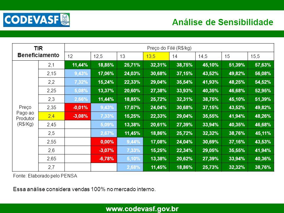 28 www.codevasf.gov.br Análise de Sensibilidade TIR Beneficiamento Preço do Filé (R$/kg) 1212,51313,51414,51515,5 Preço Pago ao Produtor (R$/Kg) 2,111