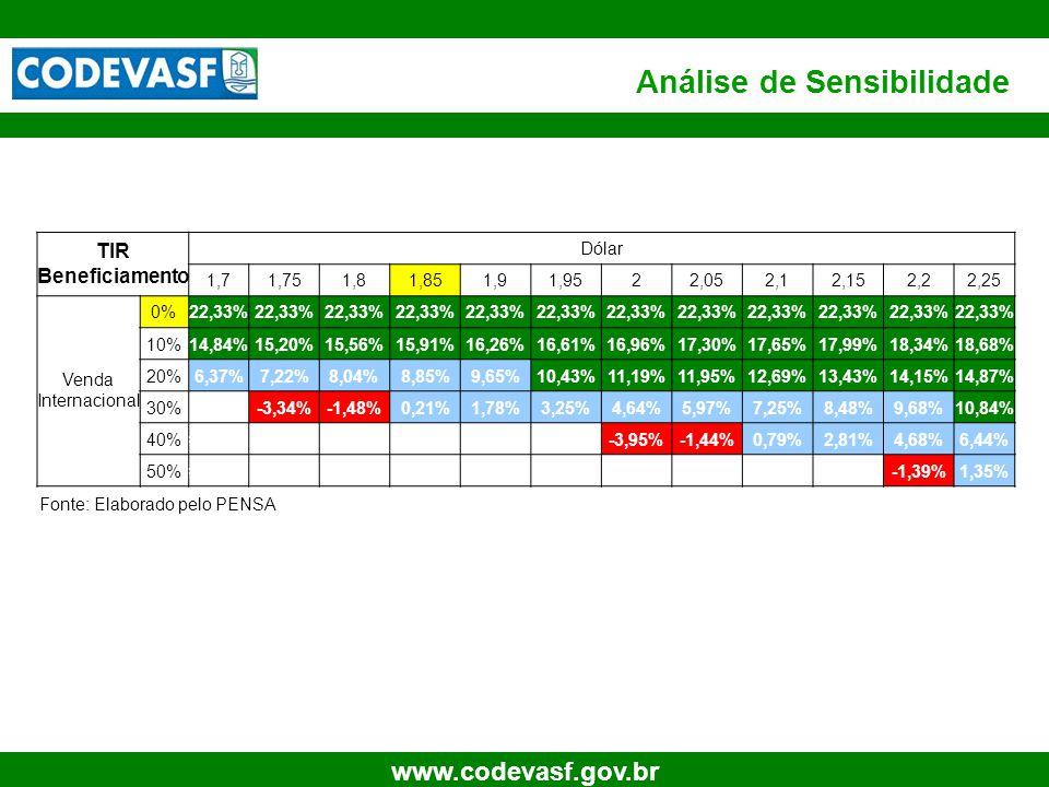 29 www.codevasf.gov.br Análise de Sensibilidade TIR Beneficiamento Dólar 1,71,751,81,851,91,9522,052,12,152,22,25 Venda Internacional 0%22,33% 10%14,8