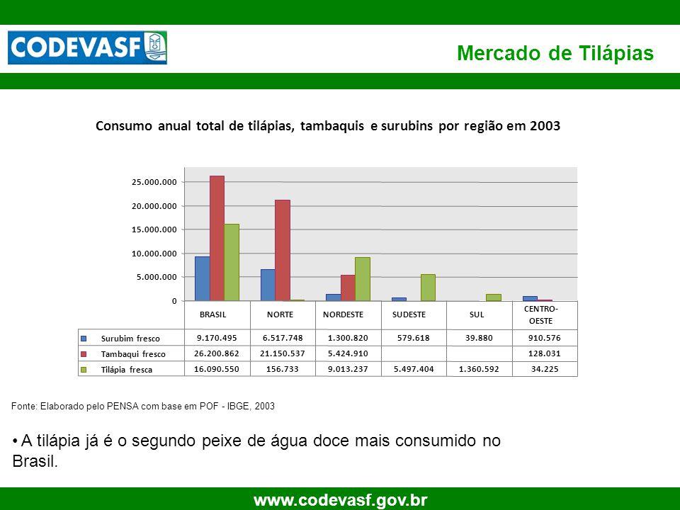8 www.codevasf.gov.br Mercado de Tilápias A tilápia já é o segundo peixe de água doce mais consumido no Brasil. Fonte: Elaborado pelo PENSA com base e
