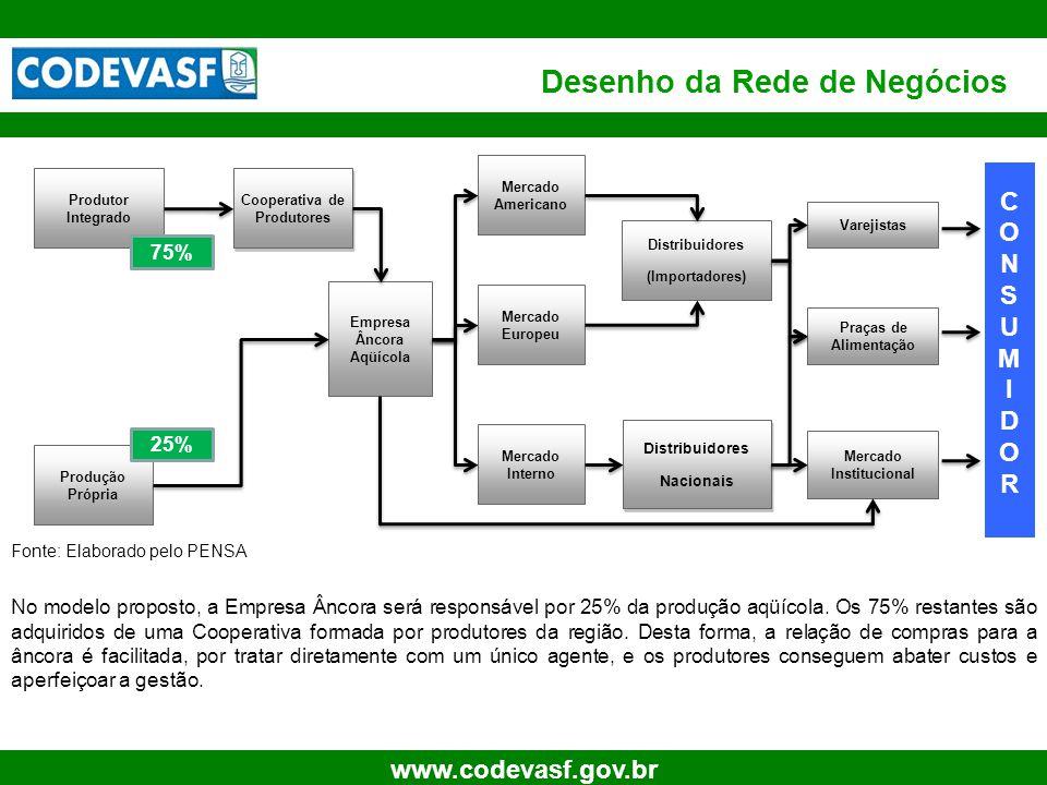 9 www.codevasf.gov.br Desenho da Rede de Negócios Distribuidores (Importadores) Produtor Integrado Cooperativa de Produtores Produção Própria Empresa