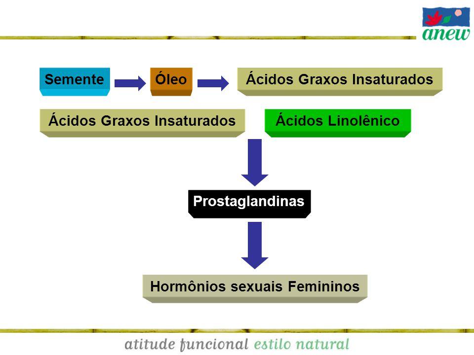 Ácidos Graxos Insaturados SementeÓleo Hormônios sexuais Femininos Prostaglandinas Ácidos LinolênicoÁcidos Graxos Insaturados