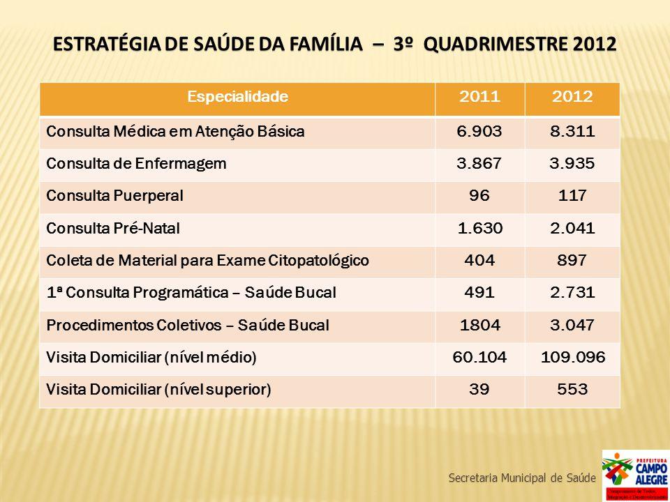 Secretaria Municipal de Saúde ESTRATÉGIA DE SAÚDE DA FAMÍLIA – 3º QUADRIMESTRE 2012 Especialidade20112012 Consulta Médica em Atenção Básica6.9038.311