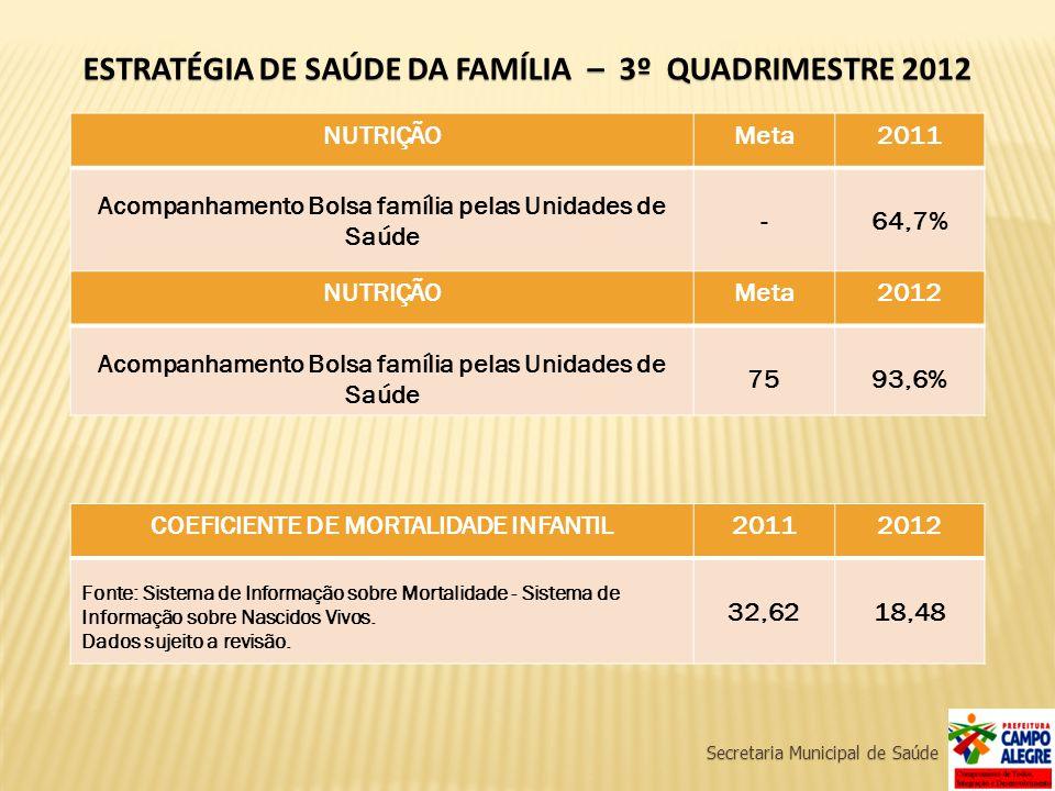Secretaria Municipal de Saúde ESTRATÉGIA DE SAÚDE DA FAMÍLIA – 3º QUADRIMESTRE 2012 NUTRIÇÃOMeta2011 Acompanhamento Bolsa família pelas Unidades de Sa