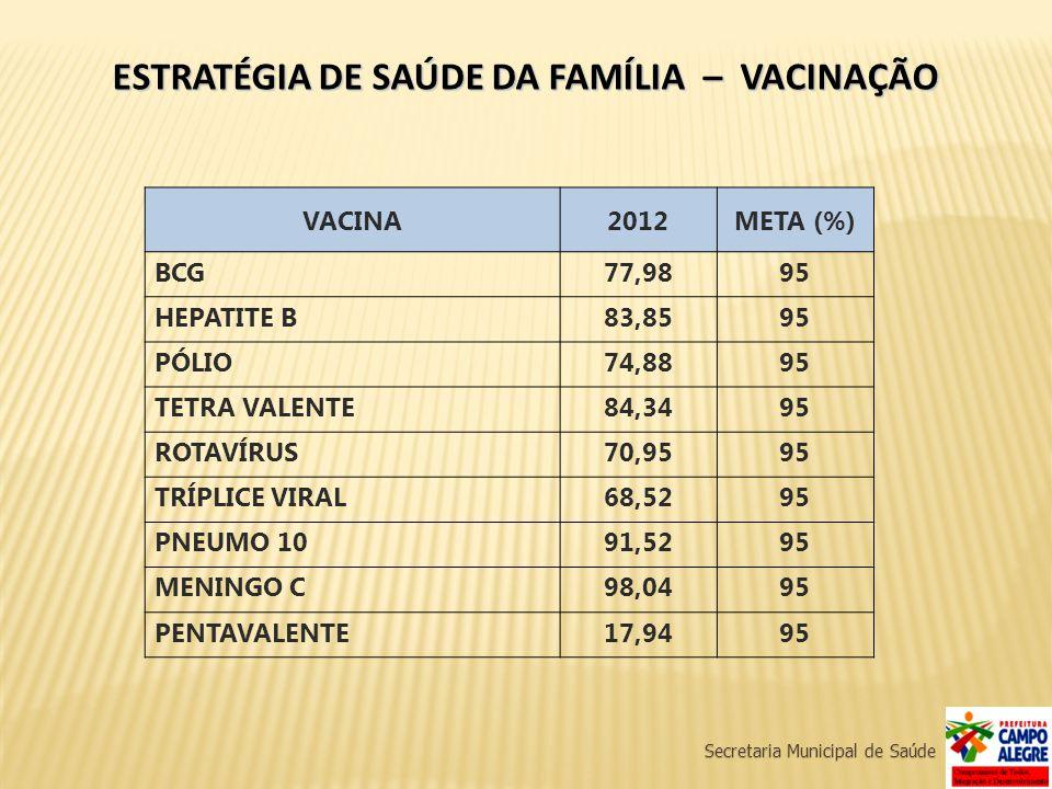 Secretaria Municipal de Saúde ESTRATÉGIA DE SAÚDE DA FAMÍLIA – VACINAÇÃO VACINA2012META (%) BCG77,9895 HEPATITE B83,8595 PÓLIO74,8895 TETRA VALENTE84,