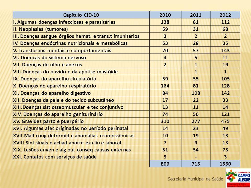 Secretaria Municipal de Saúde Capítulo CID-10201020112012 I. Algumas doenças infecciosas e parasitárias13881112 II. Neoplasias (tumores)593168 III. Do